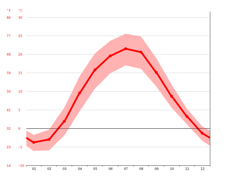 Temperature graph, Kyiv
