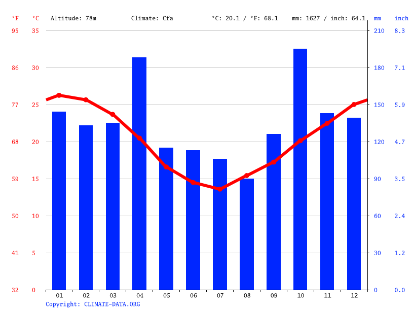 Climate graph // Weather by Month, Uruguaiana