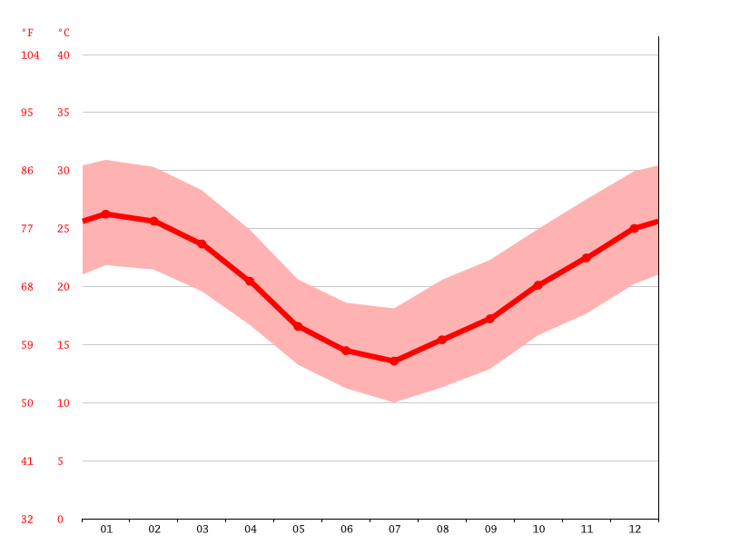 average temperature, Uruguaiana
