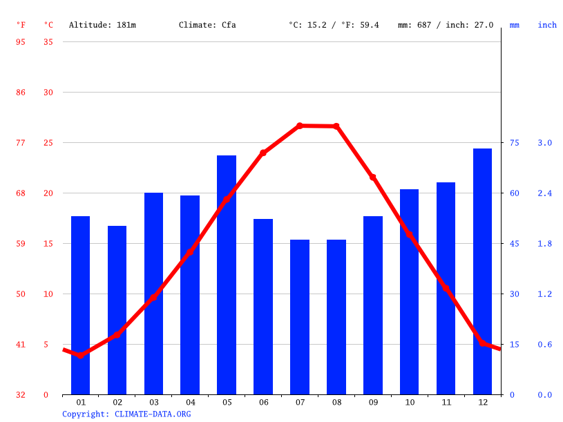 Climate graph // Weather by Month, Drymos