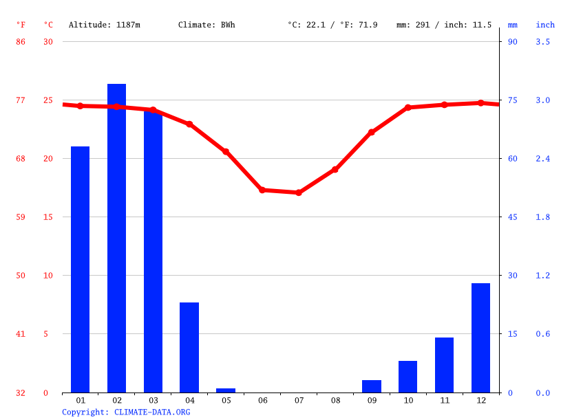 Climate graph // Weather by Month, Karibib