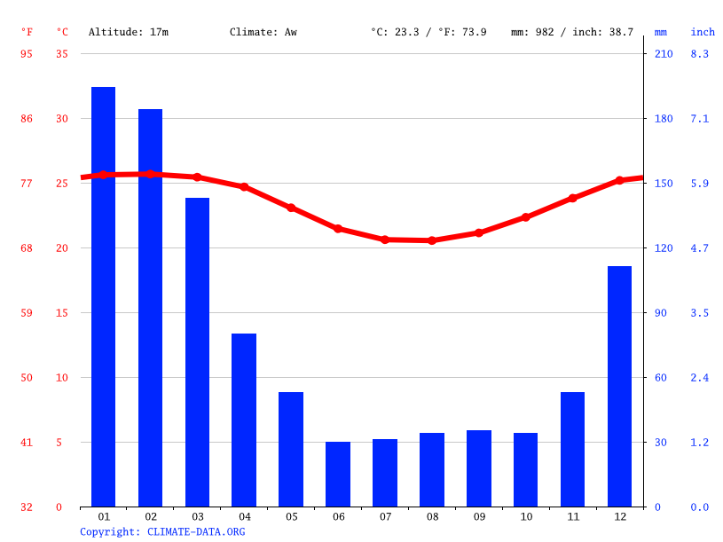 Climate graph // Weather by Month, Port Louis