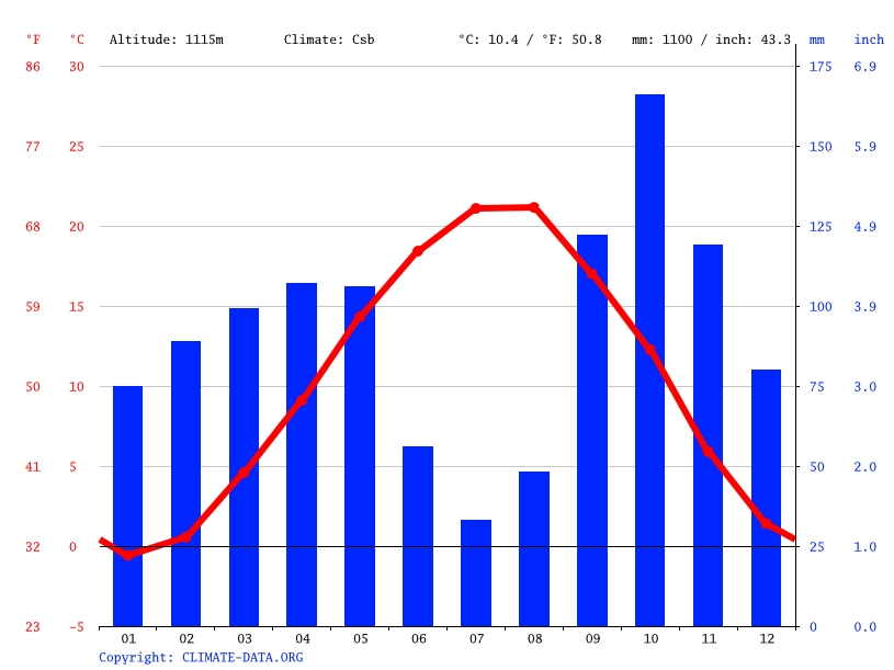 Climate graph // Weather by Month, Lerik