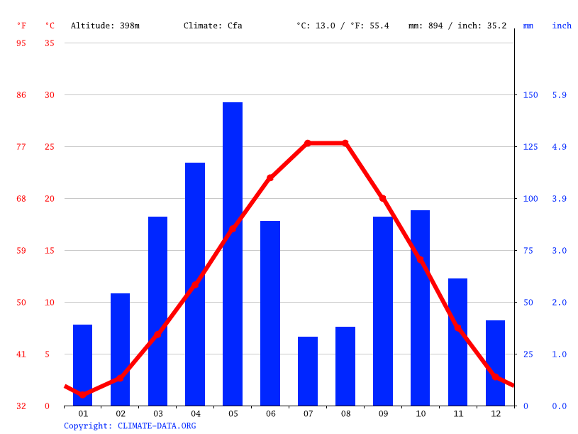 Climate graph // Weather by Month, Martuni