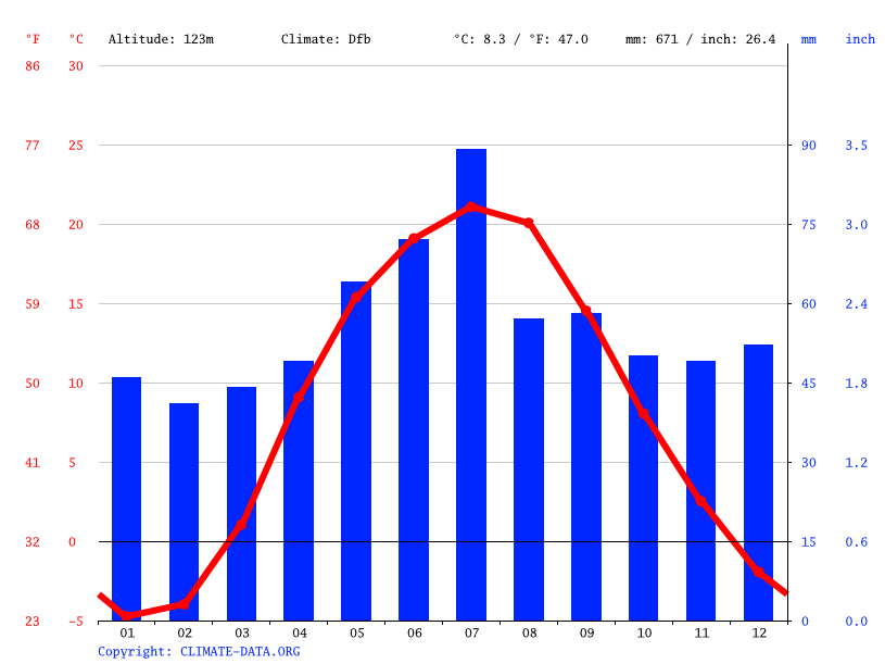 Climate graph // Weather by Month, Chernihiv