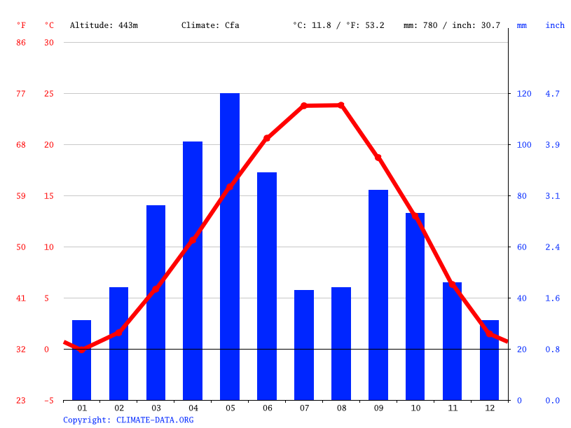 Climate graph // Weather by Month, Marakert / Agdere