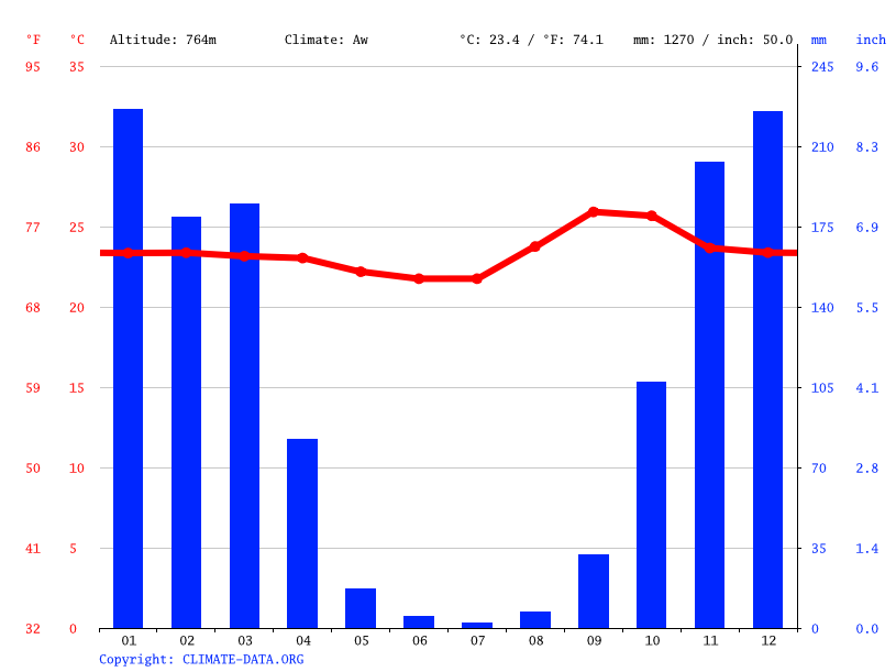 Climate graph // Weather by Month, Goiânia
