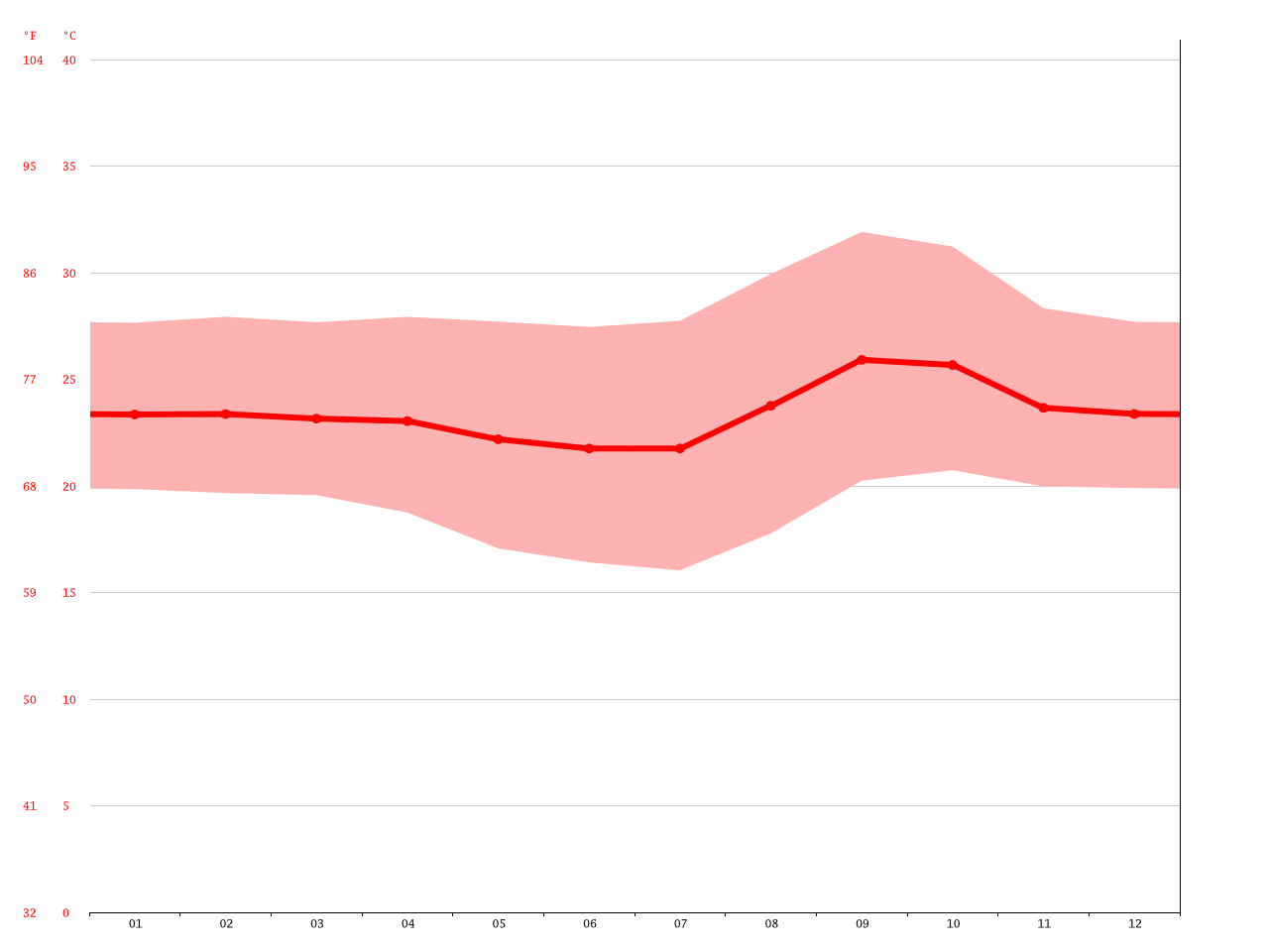 Goiânia climate: Average Temperature, weather by month ...