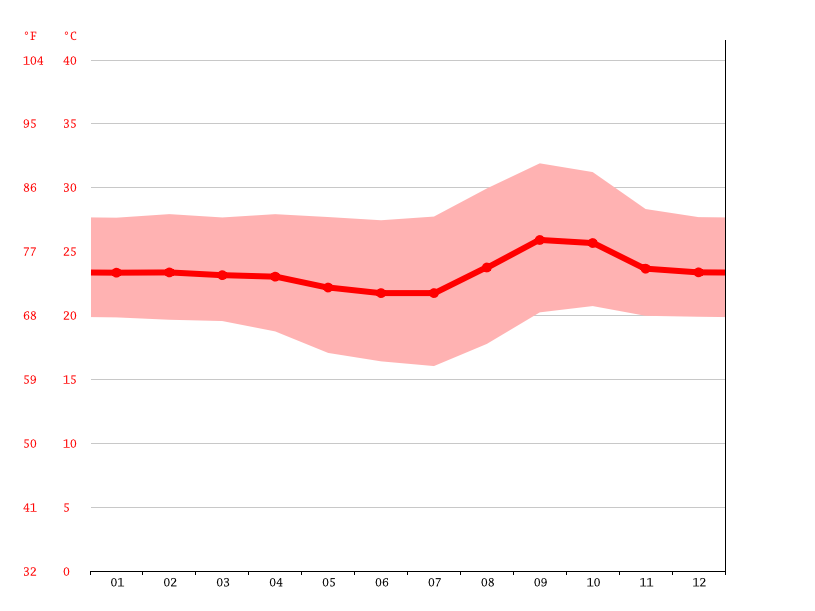 Temperature graph, Goiânia