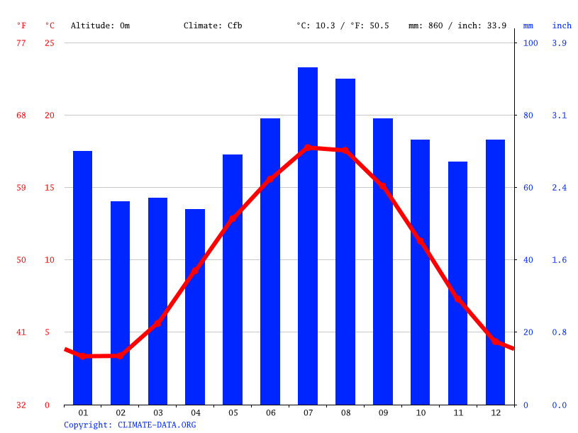 Climate graph // Weather by Month, Heerenveen