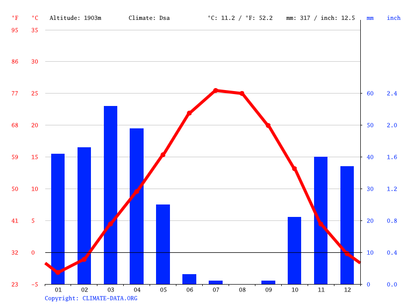 Climate graph // Weather by Month, Qorveh