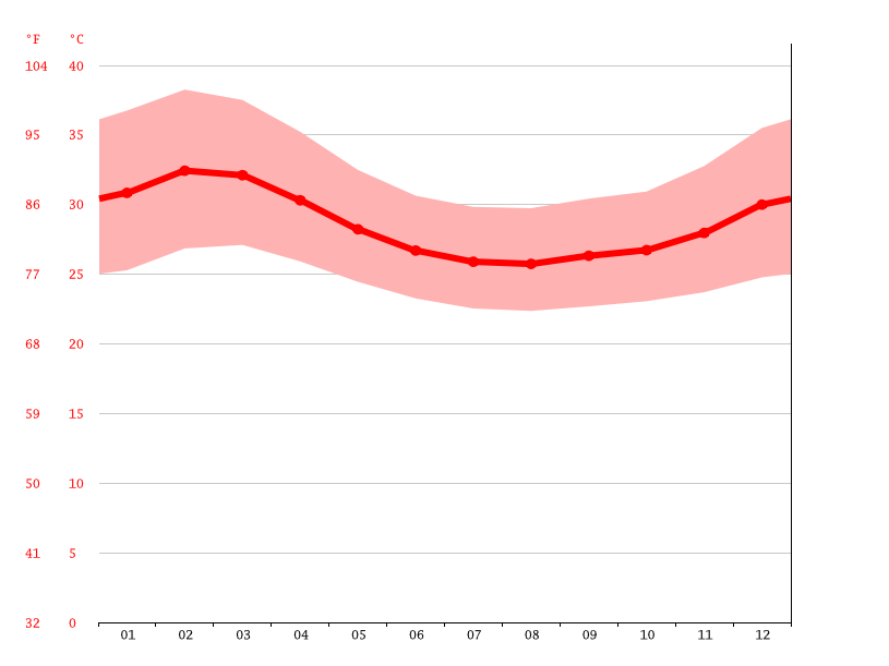 Temperature graph, Bor