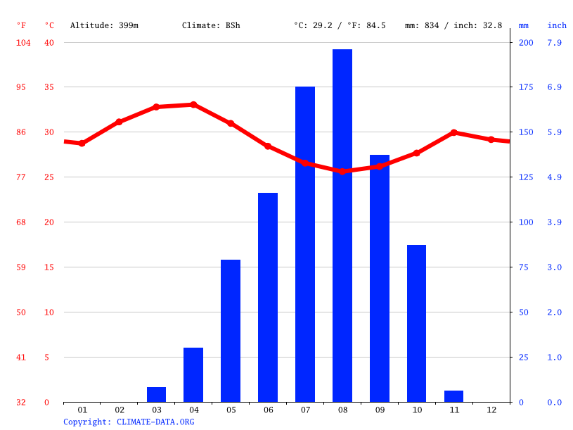 Climate graph // Weather by Month, Abyei