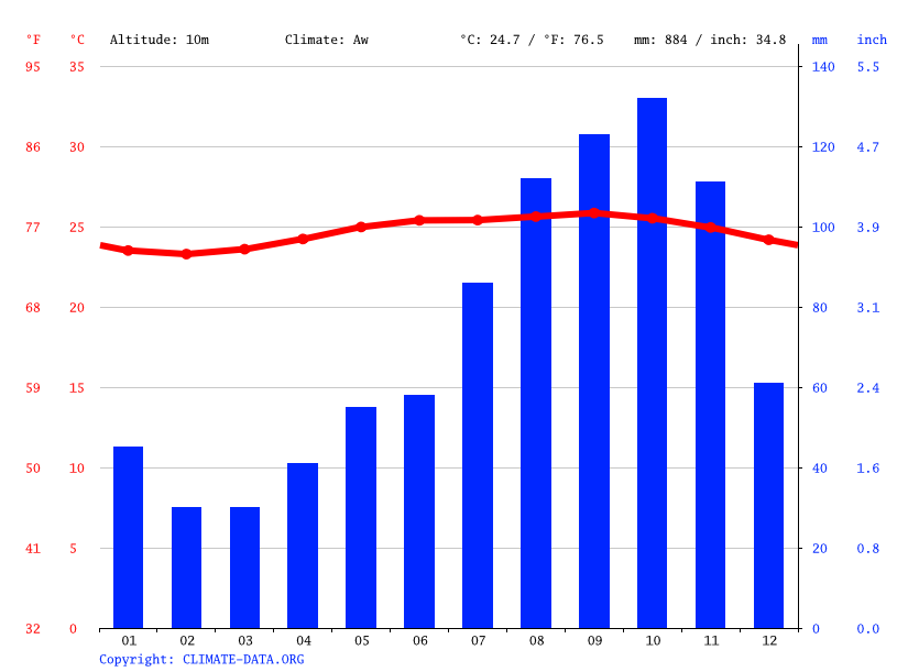 Climate graph // Weather by Month, Roseau