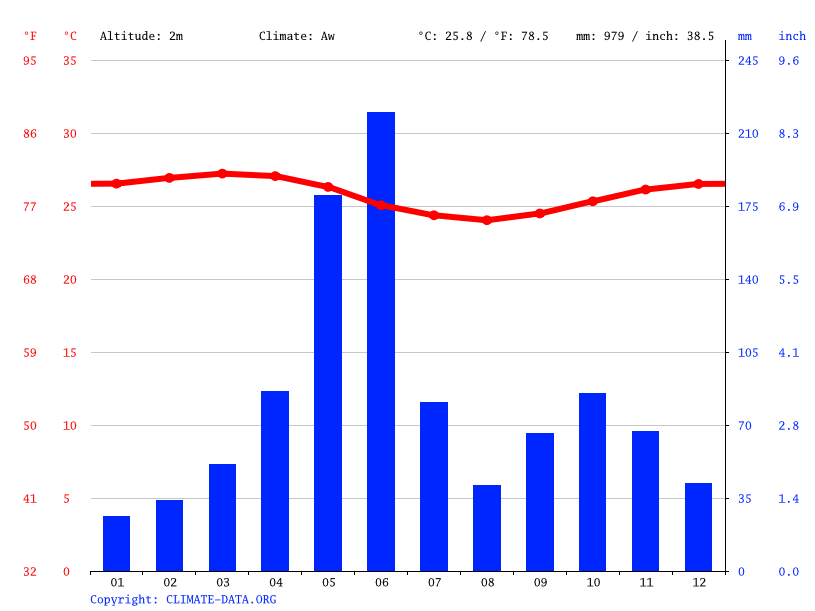 Climate graph // Weather by Month, Elmina