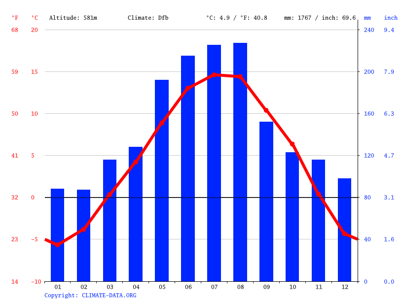 Climate graph // Weather by Month, Völs