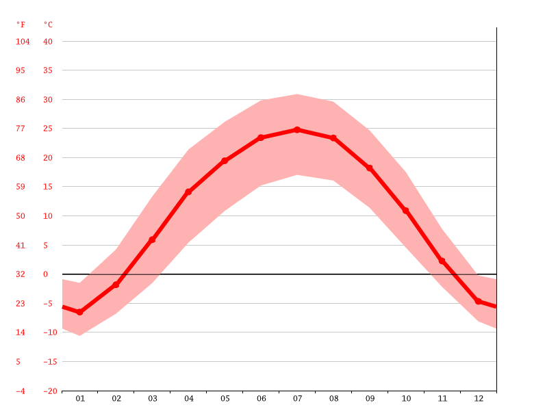 Temperature graph, Aksu