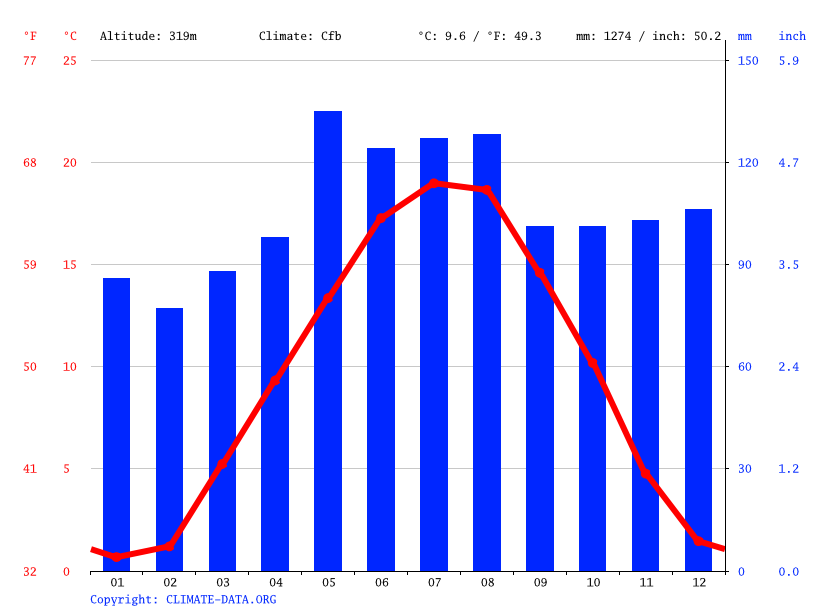 Climate graph // Weather by Month, Reinach