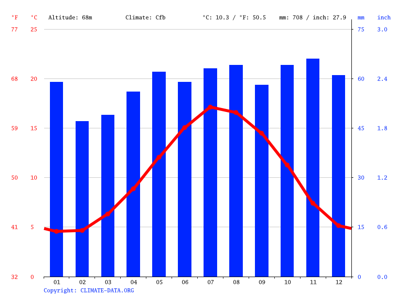 Climate graph // Weather by Month, Oxford