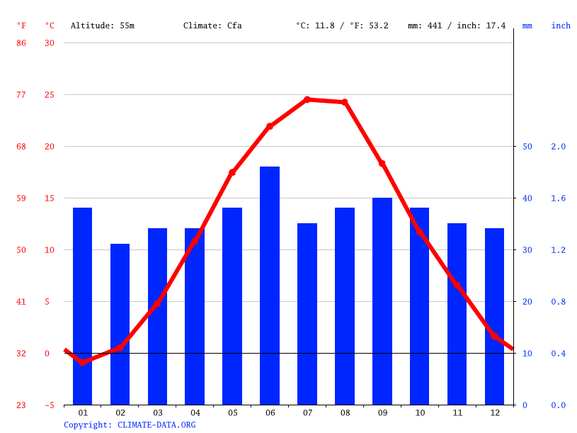 Climate graph // Weather by Month, Odessa