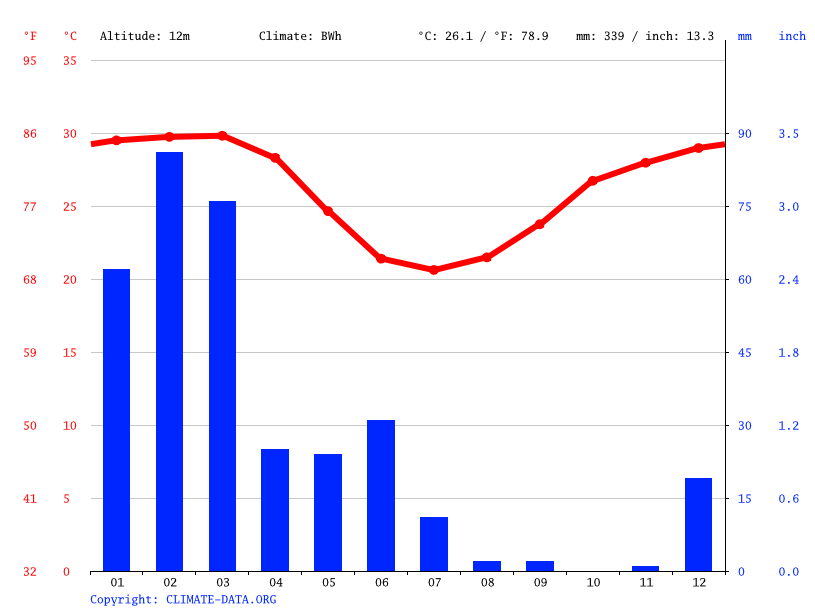 Climate graph // Weather by Month, Point Samson