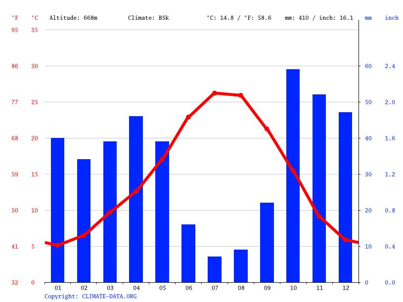 Clima sevilla la nueva temperatura climograma y tabla - El tiempo en sevilla la nueva ...