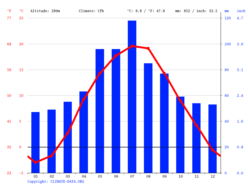 Climate graph // Weather by Month, Lviv