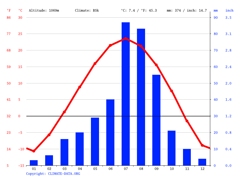 Climate graph // Weather by Month, Baotou