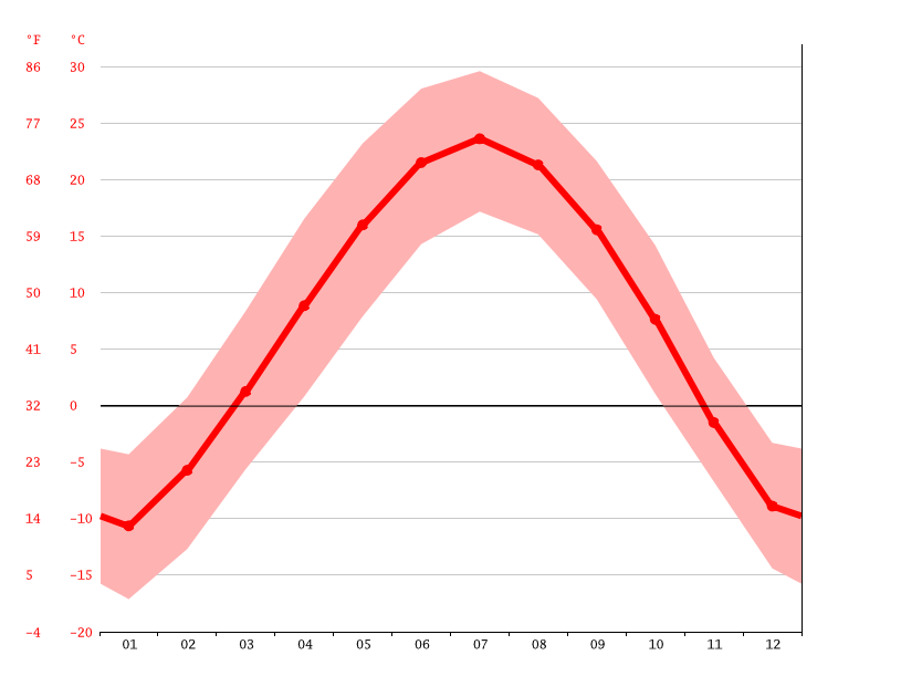 Temperature graph, Baotou