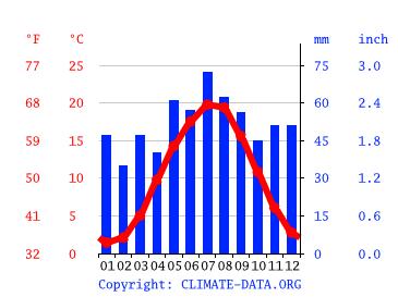 Wetter Für Bernburg