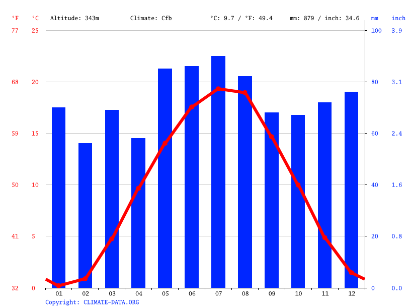 Climate graph // Weather by Month, Wendelstein