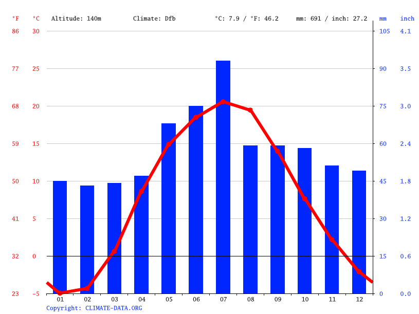 Climate graph // Weather by Month, Homel