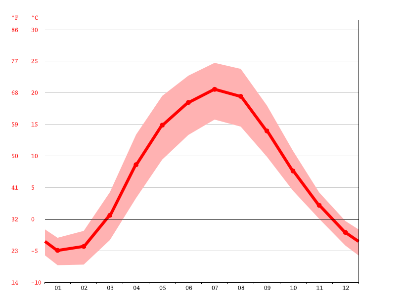 Temperature graph, Homel