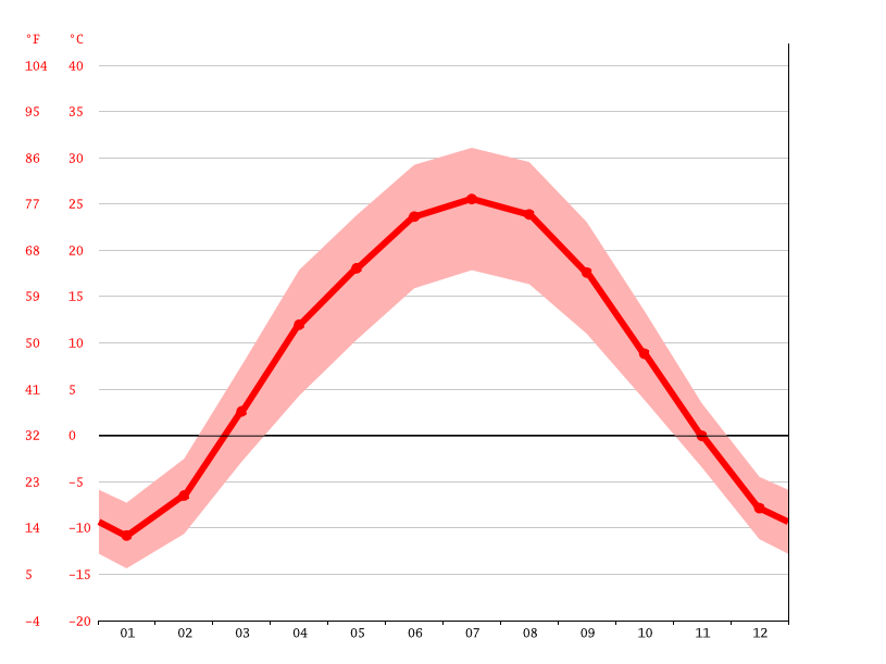 Temperature graph, Bortala