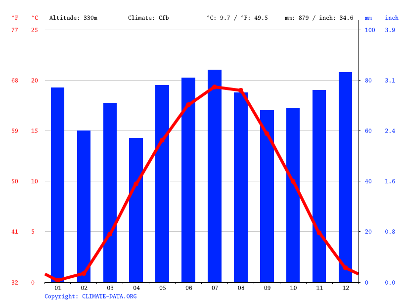 Climate graph // Weather by Month, Röthenbach an der Pegnitz