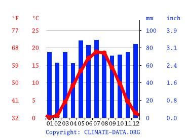 Wetter In Feuchtwangen 14 Tage
