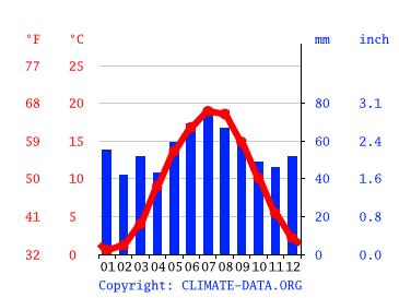 Wetter Fürstenberg