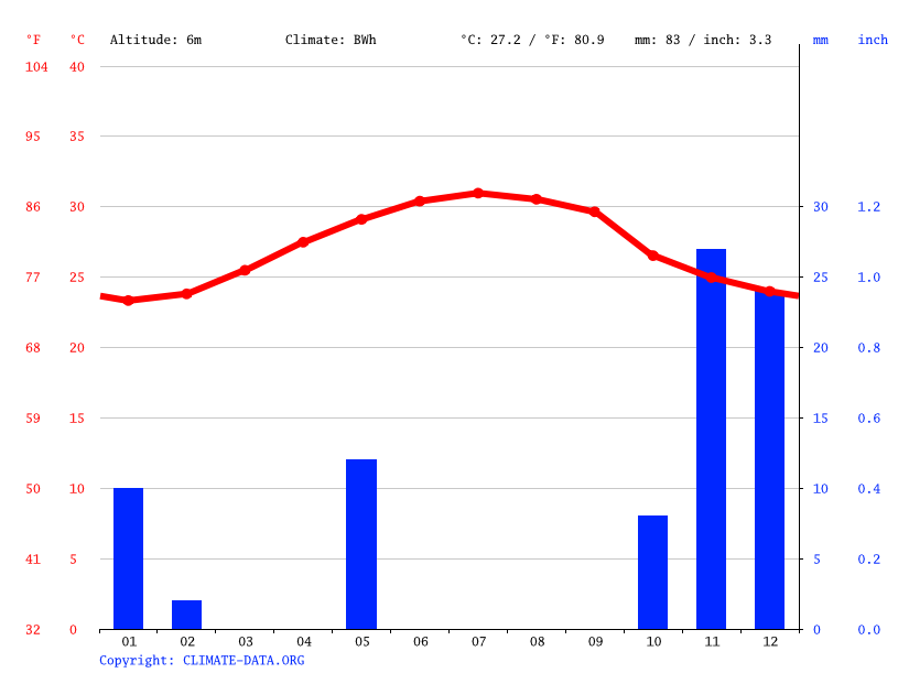 Climate graph // Weather by Month, Caluula
