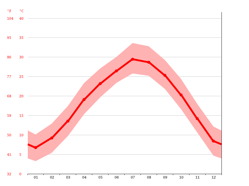 Temperature graph, Changning