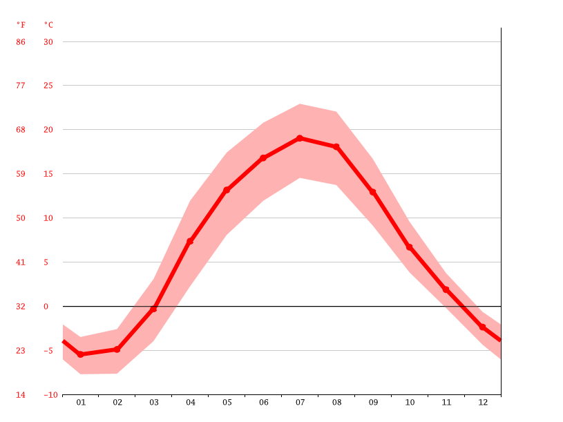 Temperature graph, Minsk