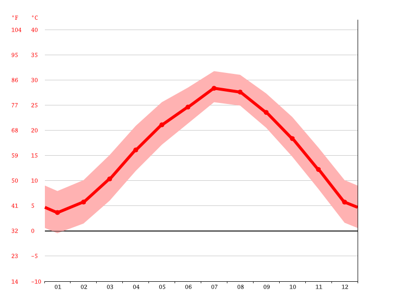 Temperature graph, Changzhou