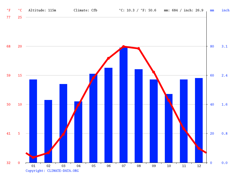 Climate graph // Weather by Month, Belgern