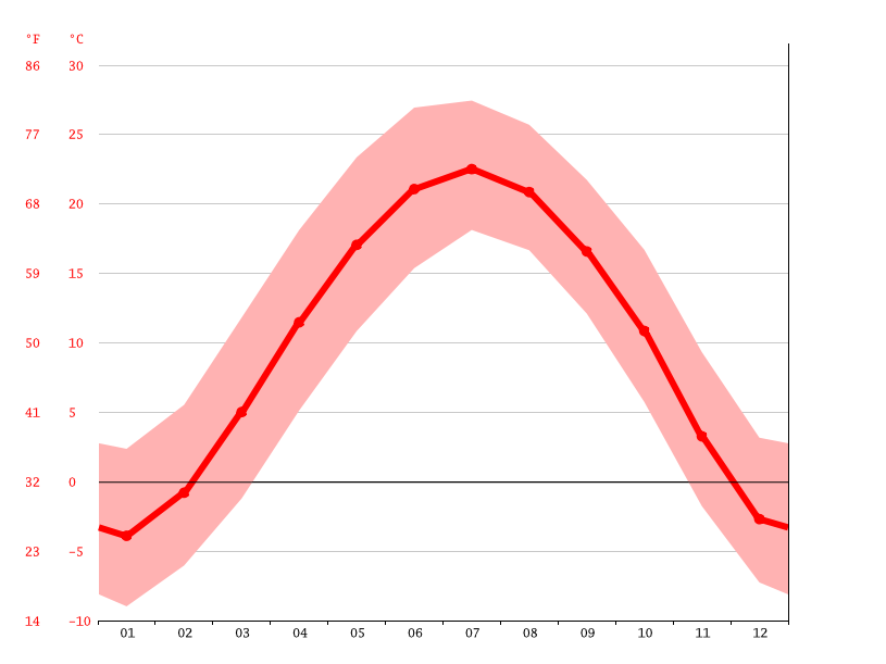 Temperature graph, Changzhi