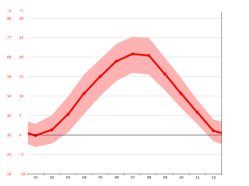 average temperatures, Mödling