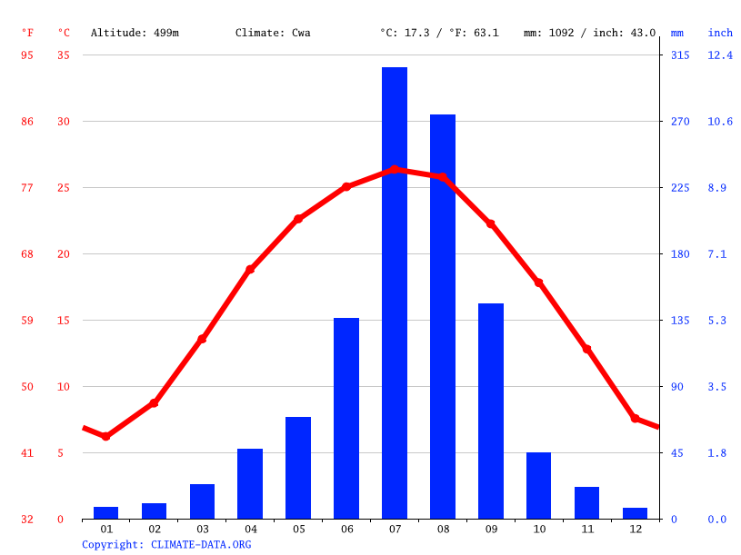 Climate graph // Weather by Month, Chengdu