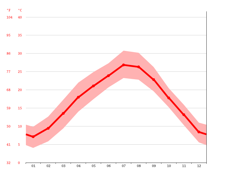 Temperature graph, Chishui basin