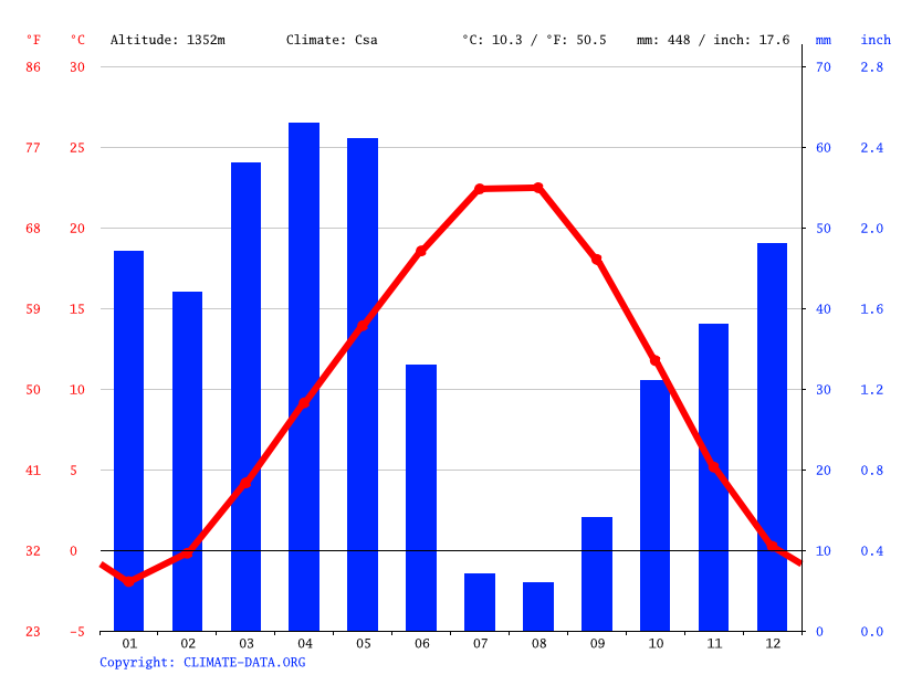 Climate graph // Weather by Month, Kurugöl