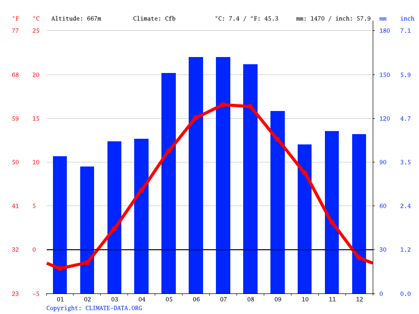 Climate graph // Weather by Month, St. Gallen