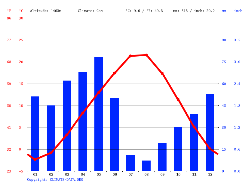 Climate graph // Weather by Month, Taşlıca