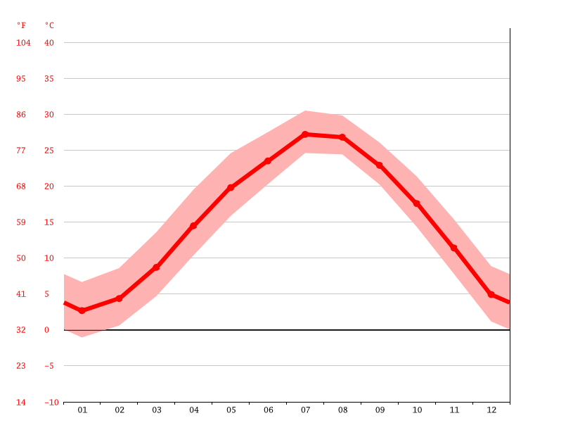 Temperature graph, Dafeng